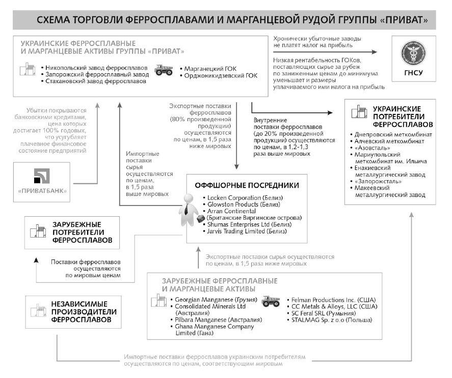 Оптимизация налогообложения ферросплавными активами группы «Приват»