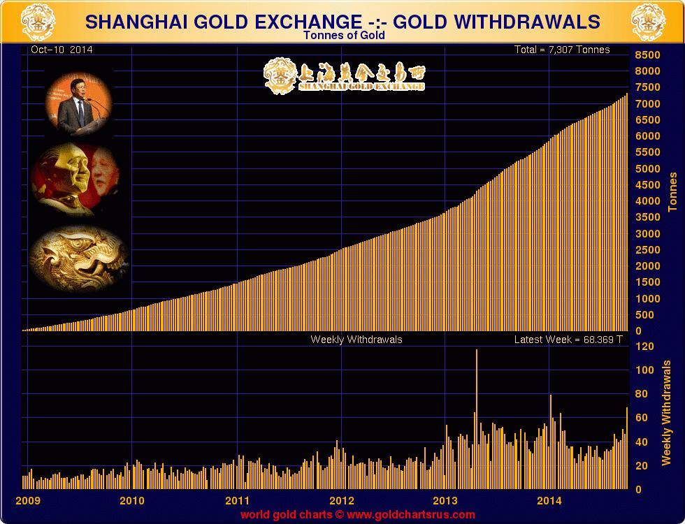 Динамика роста объемов золота в структуре ЗВР России