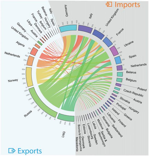 Экспорт и импорт газа странами Европейского Союза