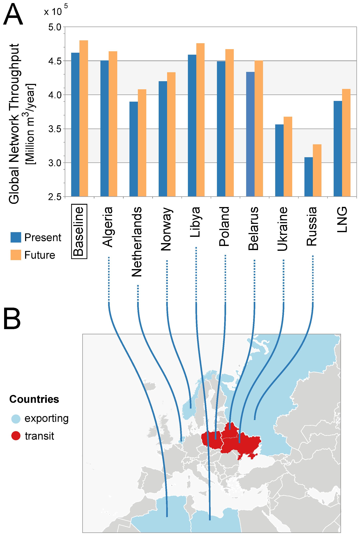 Пропускная способность газопроводов Европейского союза