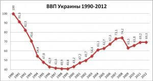 ВВП УКРАИНЫ ЗА ПЕРИОД 1990 -2012 ГОДЫ