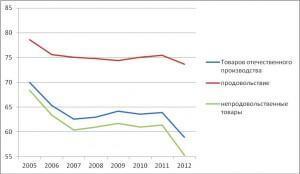 СТРУКТУРА ОПТОВОГО ТОВАРООБОРОТА УКРАИНЫ (%)
