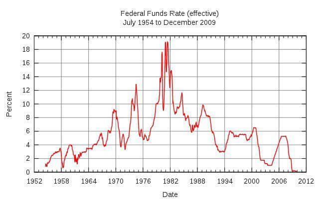 Ставка рефинансирования Федеральной Резервной Системы США