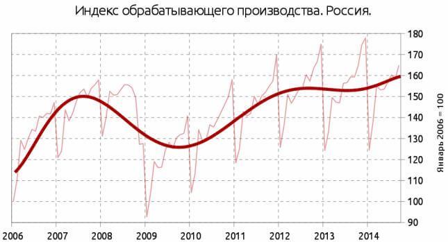 Индекс обрабатывающего производства России