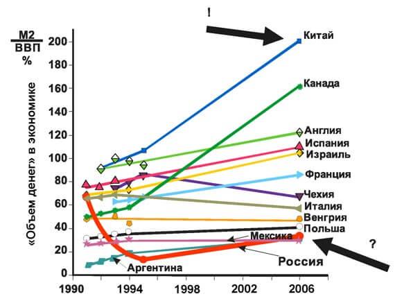Уровень монетизации – отношения денежной массы (агрегата М2) к ВВП страны