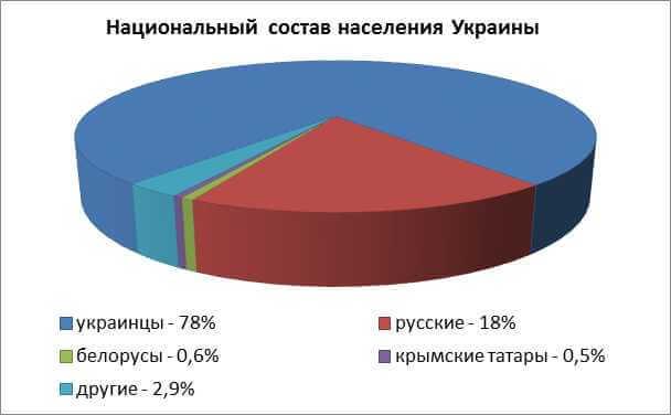 Состав населения Украины
