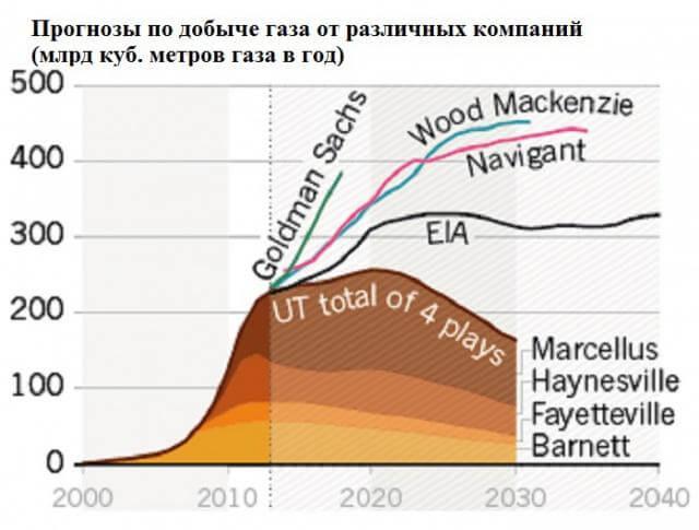 Прогнозы по добыче газа в США от различных компаний