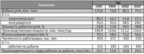 Добыча угля в Украине с 1991 по 2007 годы
