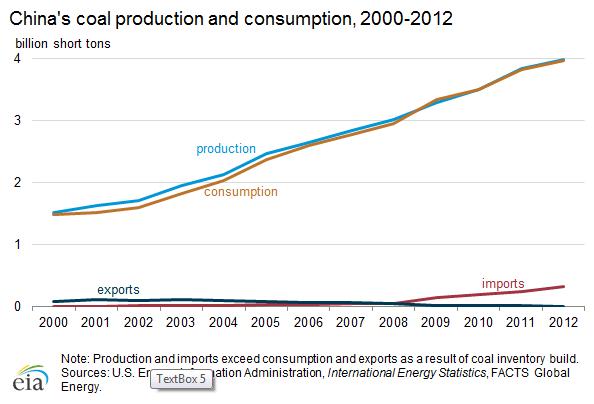 Производство и импорт угля в Китае за период 2000 - 2012 годы