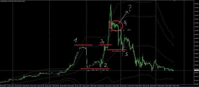 График спекуляций валютой на бирже