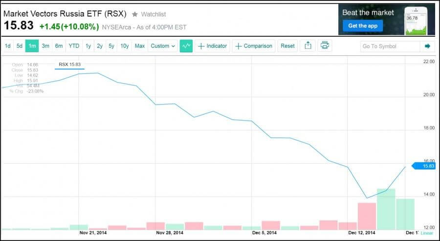 индикатор Russia ETF