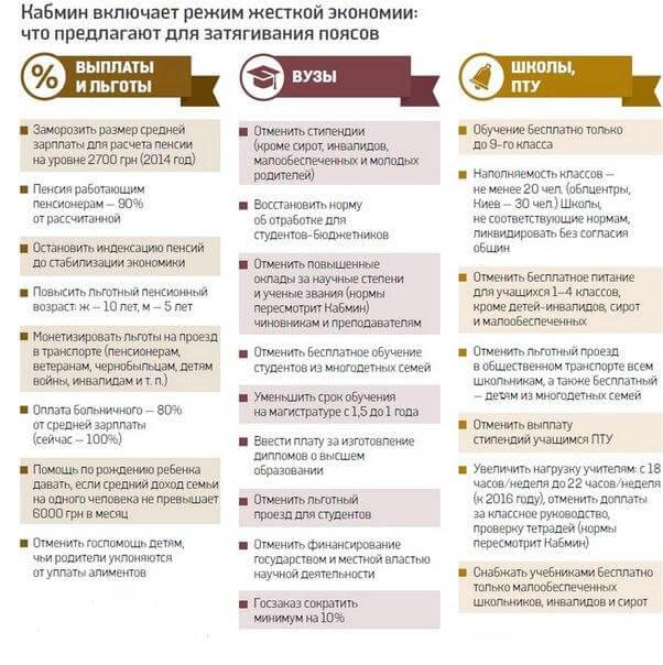 Кабинет министров Яценюка включает режим экономии