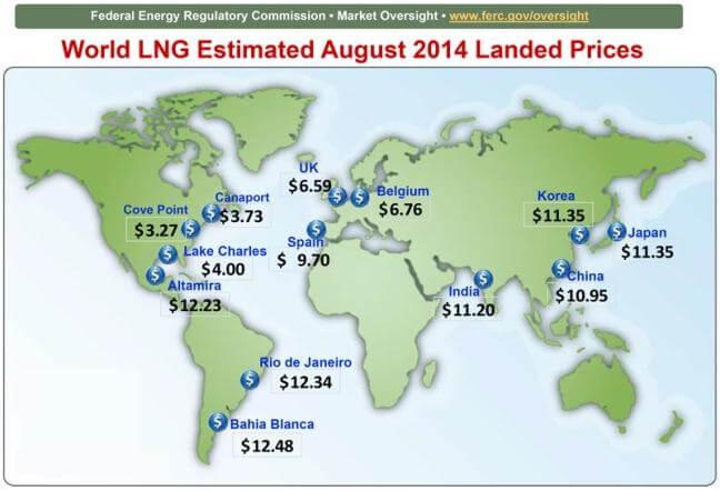 Ситуация с ценами на СПГ на сегодняшний день, на фоне падения цен на нефть