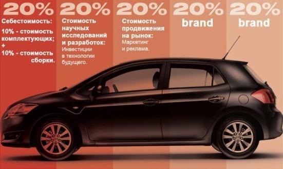 Структура цены автомобиля