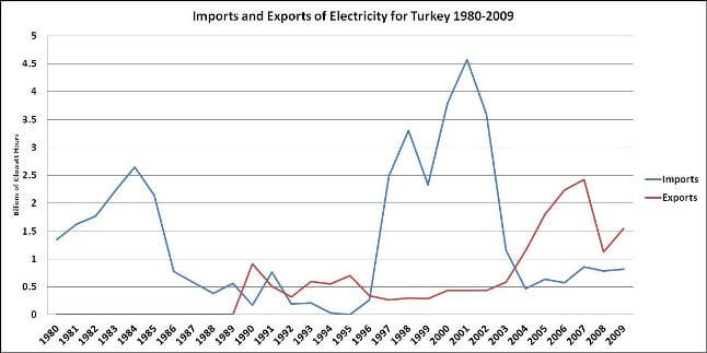 Импорт и экспорт электроэнергии Турцией из-за рубежа