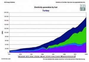 turkey-generacia-elektroenergii