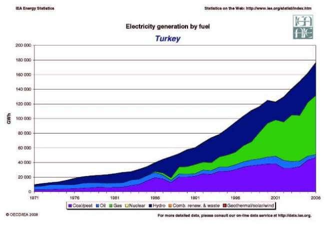 Выработка электроэнергии за счет топлива в Турции