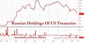 Дедолларизация. Продолжение банкета