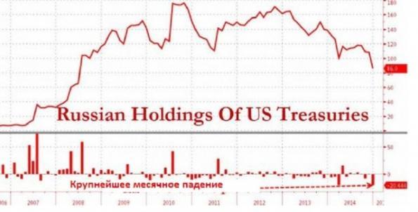 Россия реально продает, – это казначейские облигации США