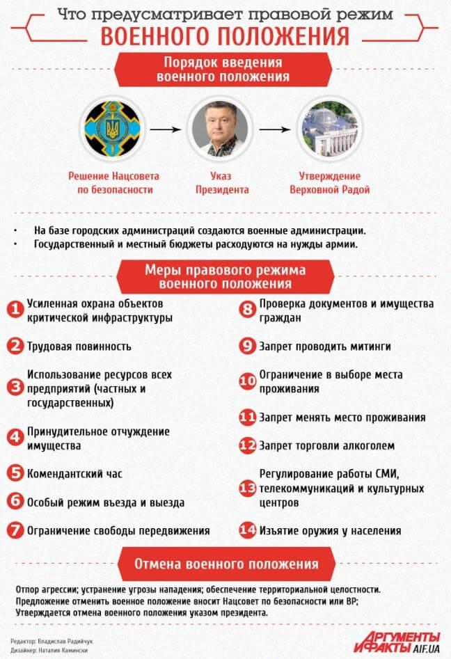 Что предусматривает правовой режим военного положения – инфографика