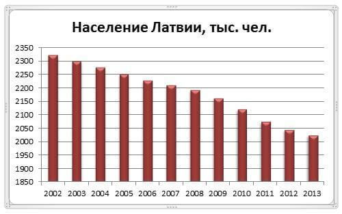 Численность населения Латвии за период 2002 2013 годы