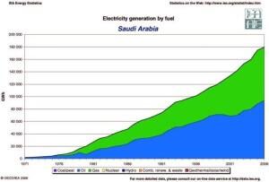 Саудовская Аравия обеспечивает себя электроэнергией