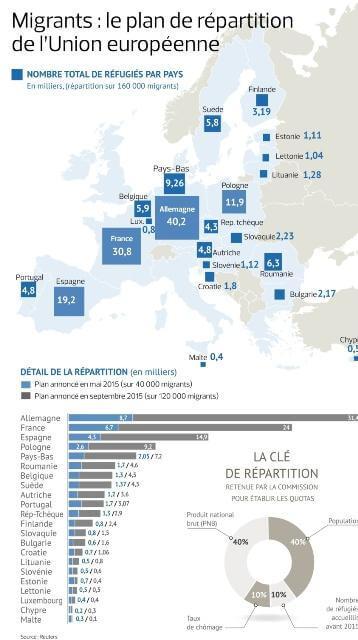 Распределение мигрантов по странам ЕС