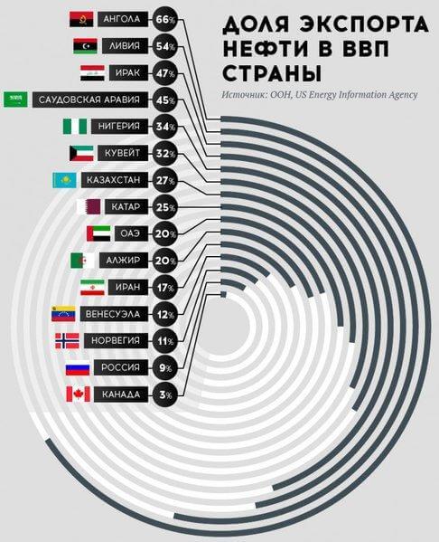 Доля экспорта нефти в ВВП стран