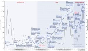 Динамика изменения цены на нефть, синим – изменение ВВП РИ/СССР/РФ в долларах 2012 года