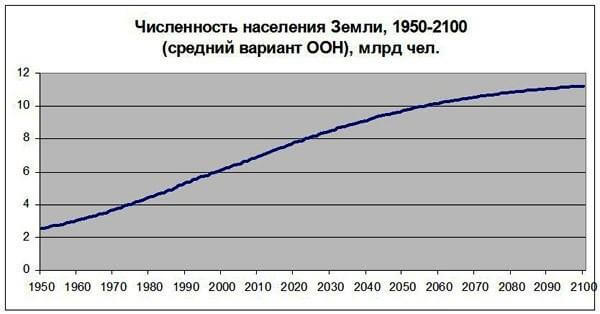 Population of the Earth in the period 1950-2100 years
