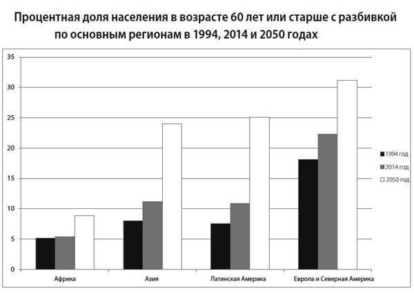 Процентная доля населения в возрасте 60 лет по регионам Земли