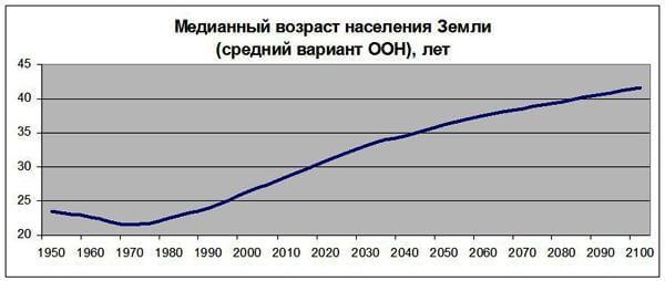 Медианный возраст населения Земли в годах