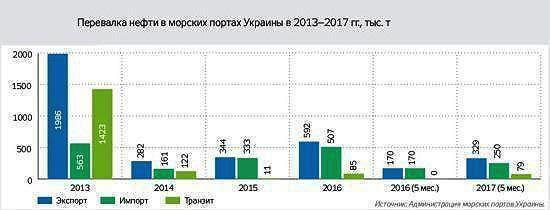 Падение объемов перевалки нефти через порты Украины