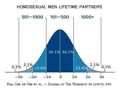 Срок совместной жизни гомосексуальных партнеров