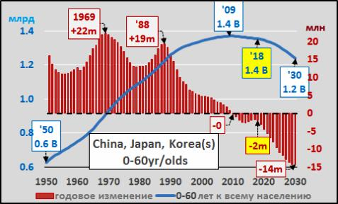 Total world population aged 0-65 years