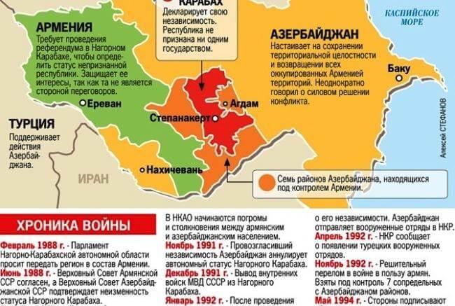 Хроника армяно - айзербайджанской войны