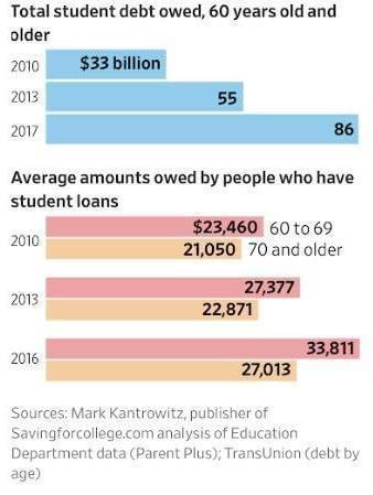 Студенческие кредиты, оформленные на людей старше 60 лет